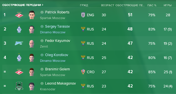 6_Russian_Premier_Division__Statistika_Obzor_po_igrokam-4.png.e101496e131b2f57c8b1a8cff68059f5.png