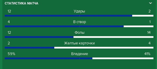 statistika.png.c0a9296e87be780db1828b3dcea876fc.png